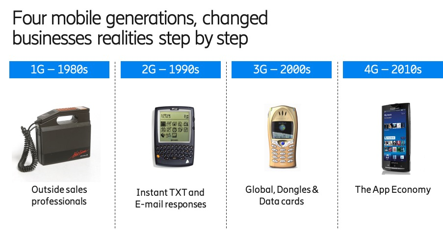 Four mobile generations, changed businesses realities step by step