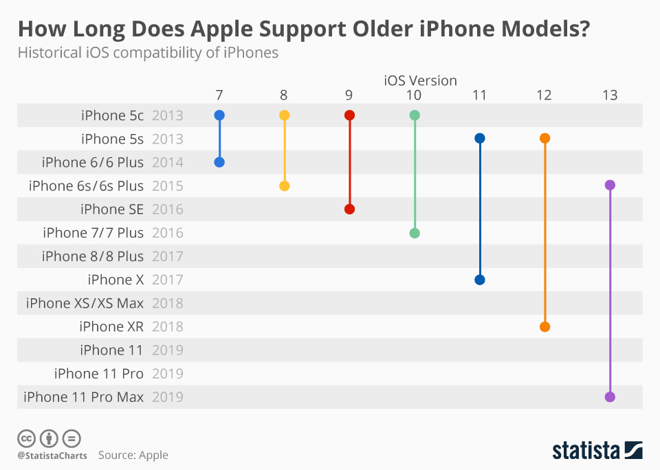 How Long Does Apple Support Older iPhone Models?