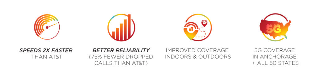 GCI's Anchorage mobile network has faster speeds and better reliability than AT&T